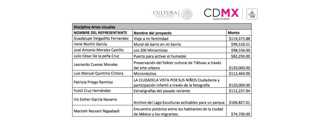 SantiagoRobles, PECDA, CDMX, Emmanuel García, SandraCalvo, ArtesVisuales, ContemporaryArt, Scholarship, Art